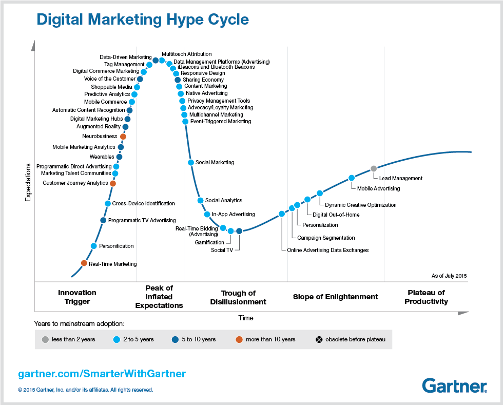 Digital Marketing Hype Cycle 2015